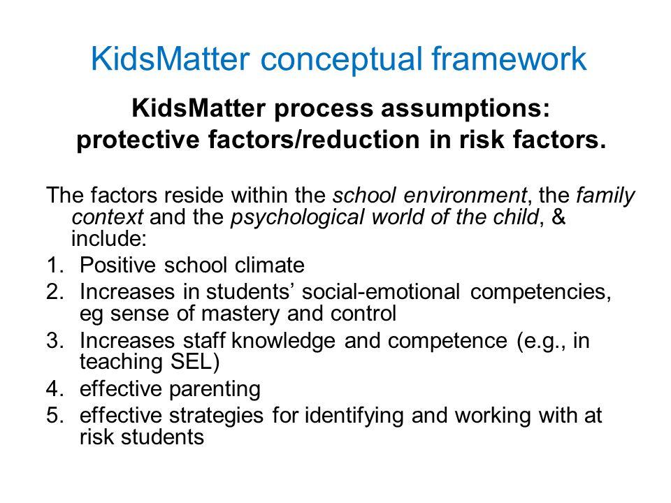 KidsMatter conceptual framework KidsMatter process assumptions: protective factors/reduction in risk factors.