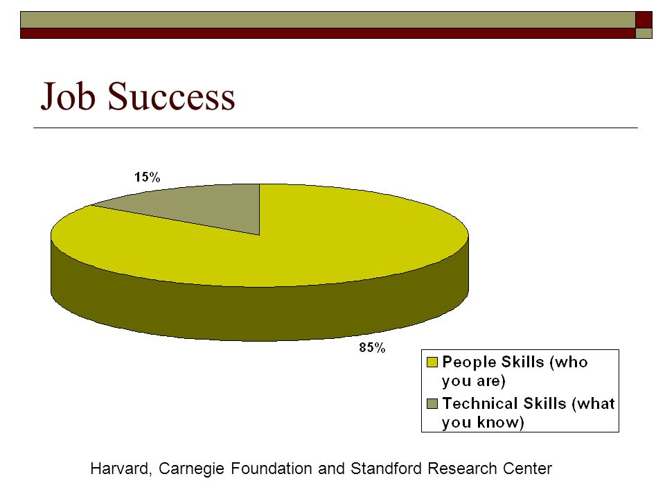 Job Success Harvard, Carnegie Foundation and Standford Research Center