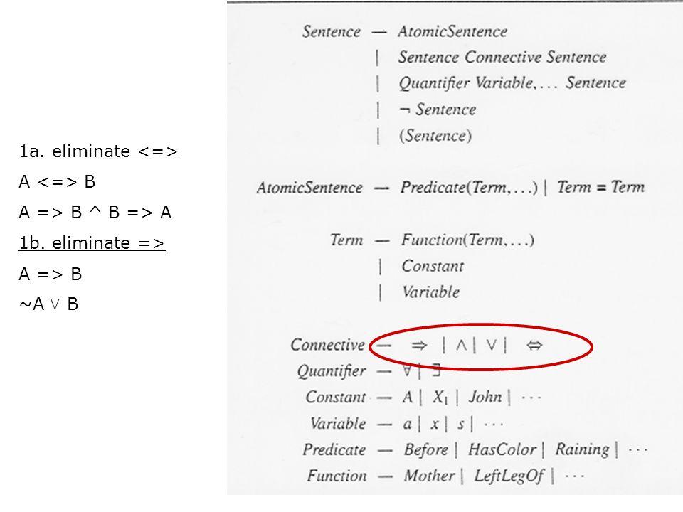 1a. eliminate A B A => B ^ B => A 1b. eliminate => A => B ~A  B