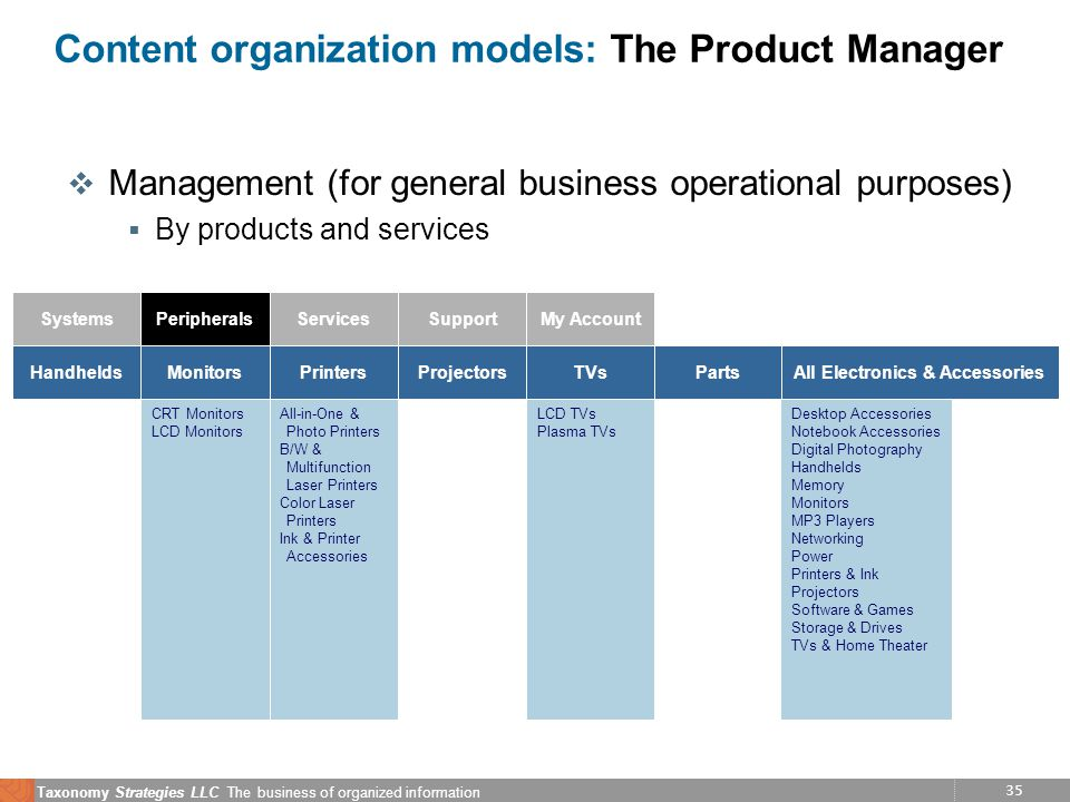 35 Taxonomy Strategies LLC The business of organized information Content organization models: The Product Manager v Management (for general business o