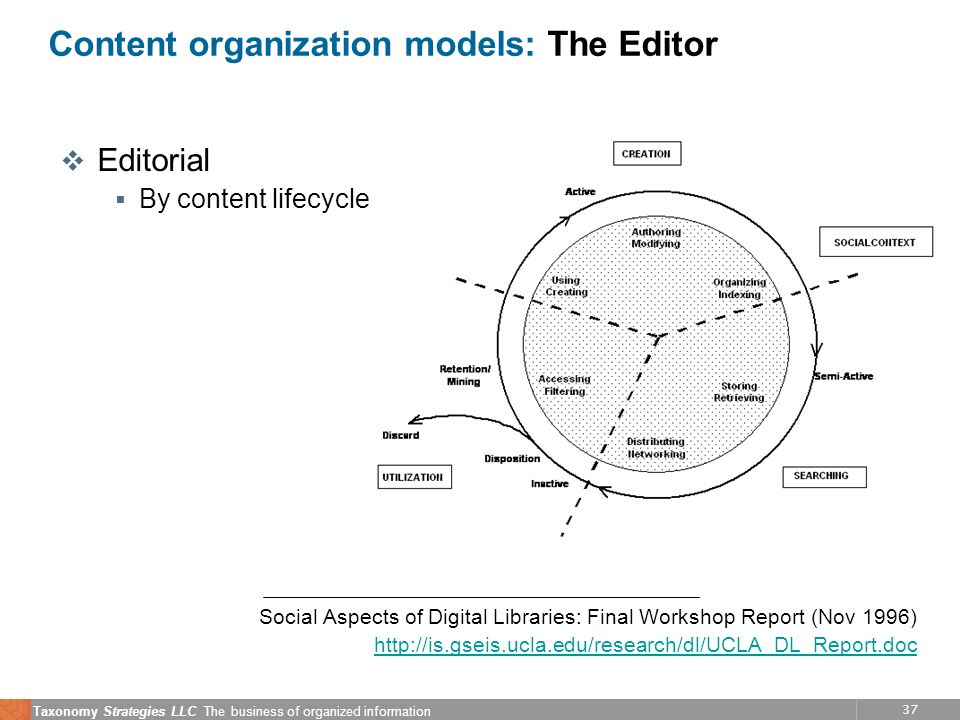 37 Taxonomy Strategies LLC The business of organized information Content organization models: The Editor v Editorial  By content lifecycle Social Asp