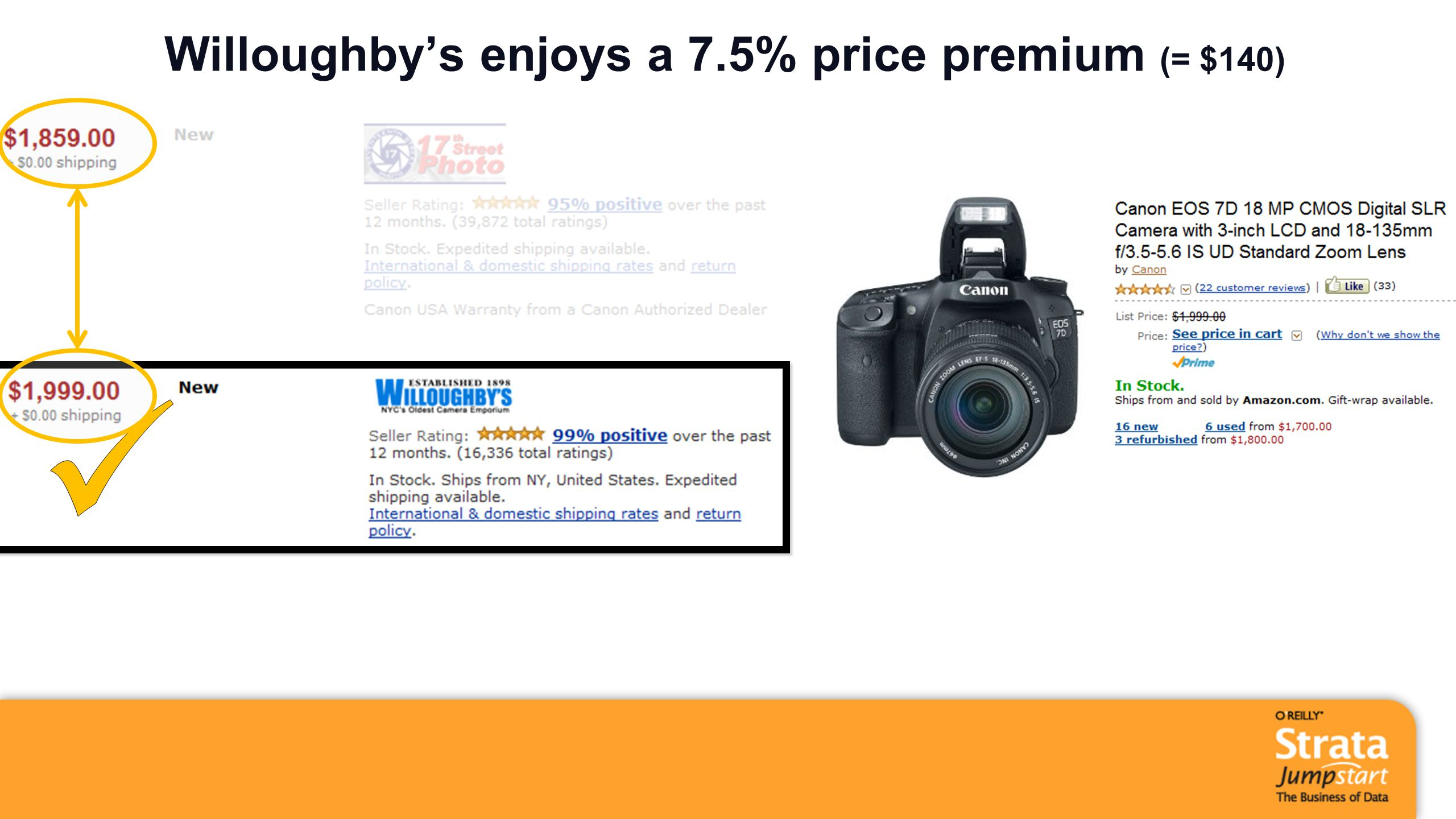 Willoughby's enjoys a 7.5% price premium (= $140)