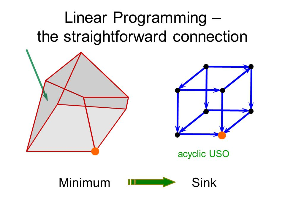 Linear Programming – the straightforward connection MinimumSink acyclic USO