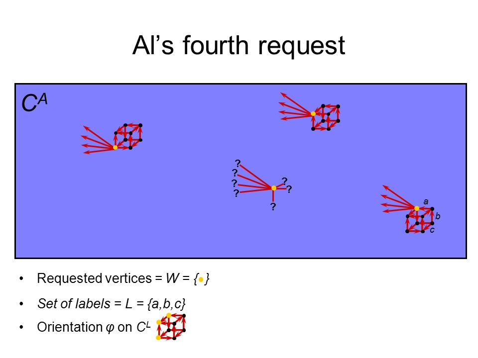 Al's fourth request Set of labels = L = {a,b,c} a b c Requested vertices = W = { } Orientation φ on C L CACA .