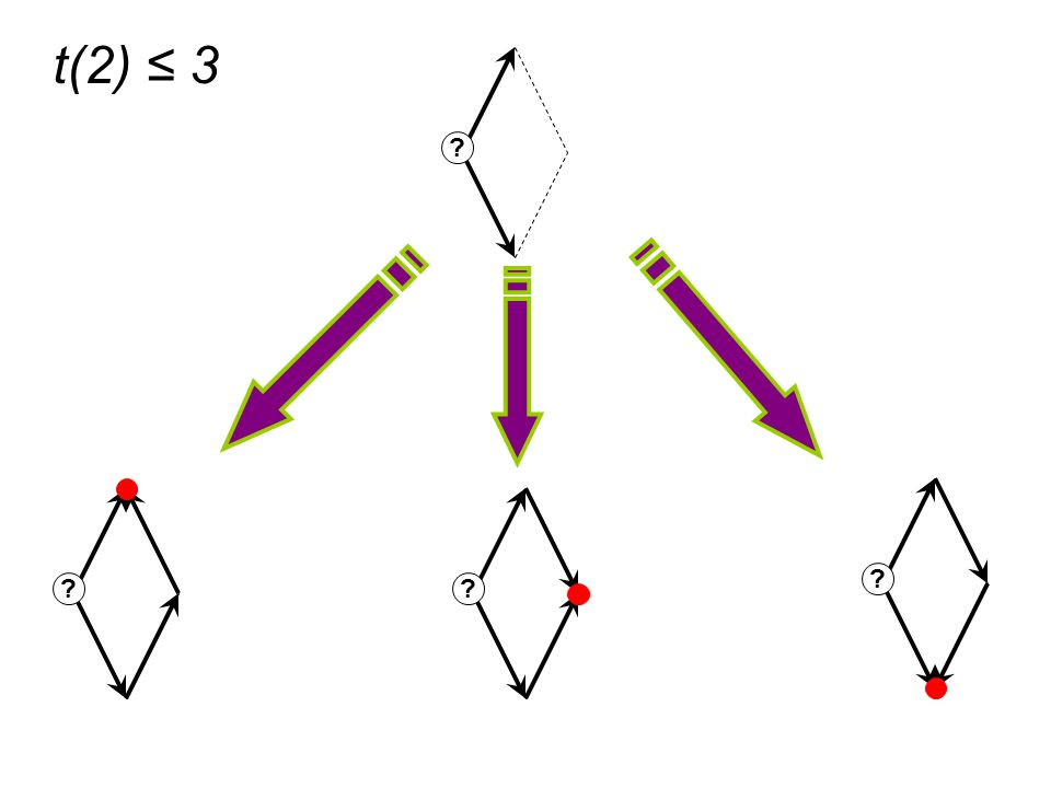 ? t(2) ≤ 3 ? ? ?