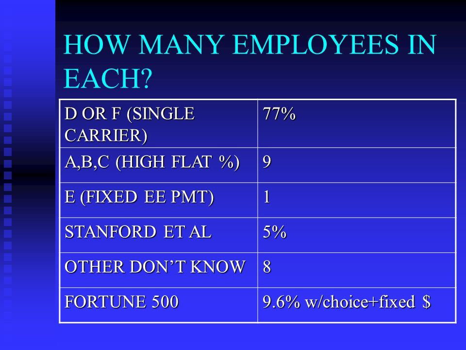 HOW MANY EMPLOYEES IN EACH.