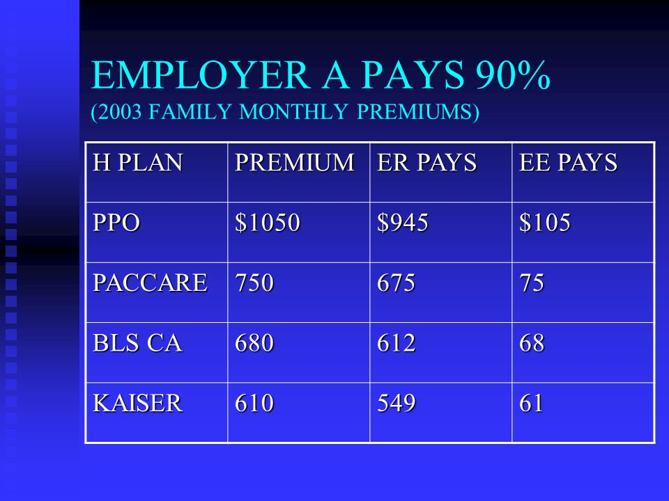 EMPLOYER A PAYS 90% (2003 FAMILY MONTHLY PREMIUMS) H PLAN PREMIUM ER PAYS EE PAYS PPO$1050$945$105 PACCARE75067575 BLS CA 68061268 KAISER61054961