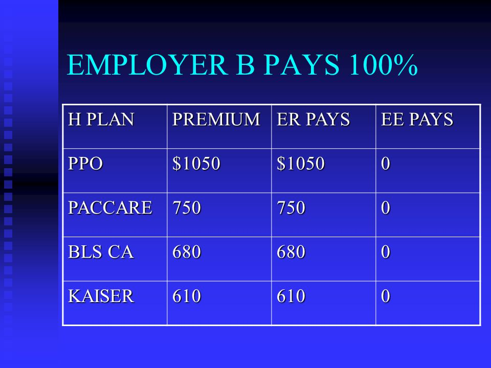 EMPLOYER B PAYS 100% H PLAN PREMIUM ER PAYS EE PAYS PPO$1050$10500 PACCARE7507500 BLS CA 6806800 KAISER6106100