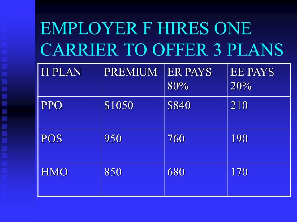 EMPLOYER F HIRES ONE CARRIER TO OFFER 3 PLANS H PLAN PREMIUM ER PAYS 80% EE PAYS 20% PPO$1050$840210 POS950760190 HMO850680170
