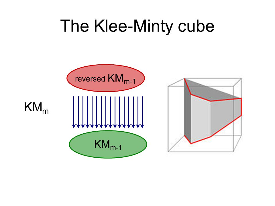 The Klee-Minty cube reversed KM m-1 KM m-1 KM m