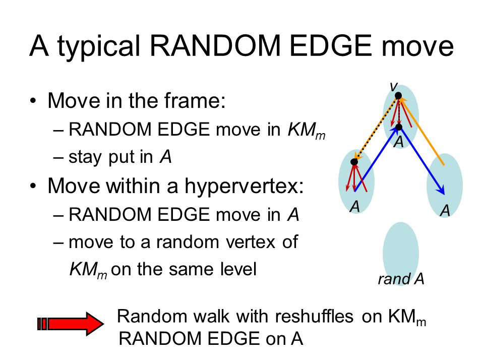 A typical RANDOM EDGE move Move in the frame: –RANDOM EDGE move in KM m –stay put in A Move within a hypervertex: –RANDOM EDGE move in A –move to a random vertex of KM m on the same level A rand A A A v Random walk with reshuffles on KM m RANDOM EDGE on A