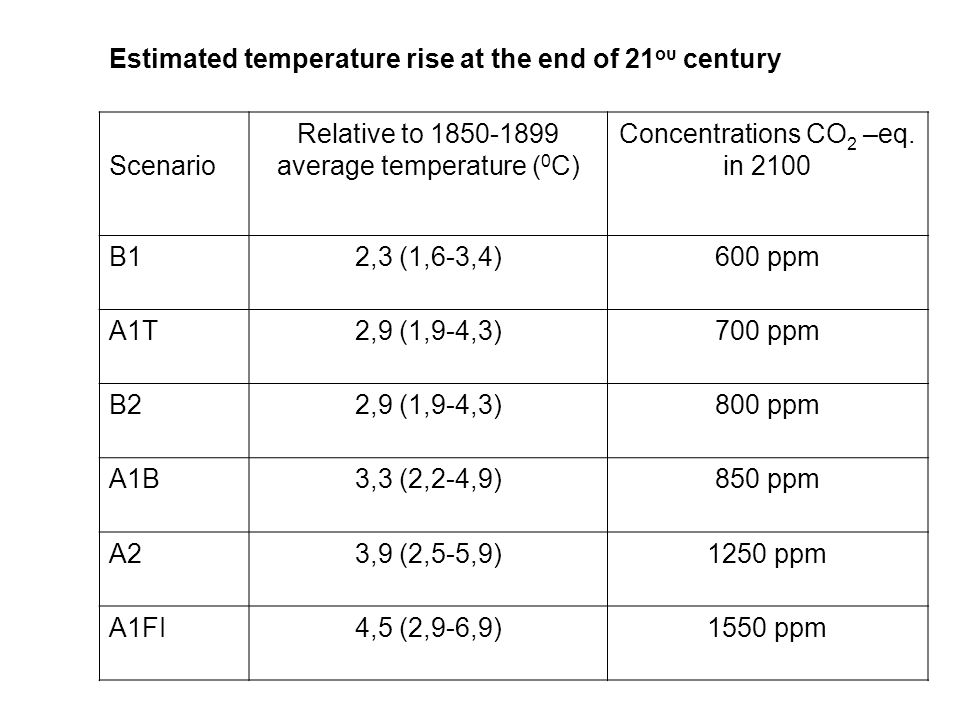 Estimated temperature rise at the end of 21 ου century Scenario Relative to 1850-1899 average temperature ( 0 C) Concentrations CO 2 –eq.