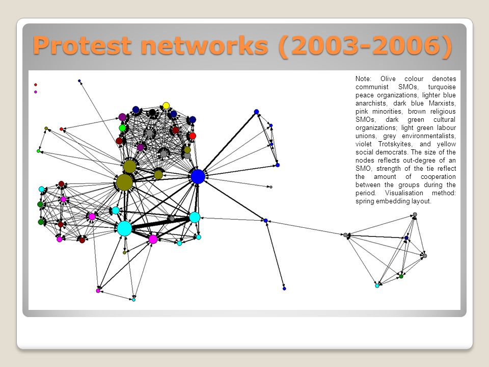 Protest networks (2003-2006) Note: Olive colour denotes communist SMOs, turquoise peace organizations, lighter blue anarchists, dark blue Marxists, pink minorities, brown religious SMOs, dark green cultural organizations; light green labour unions, grey environmentalists, violet Trotskyites, and yellow social democrats.