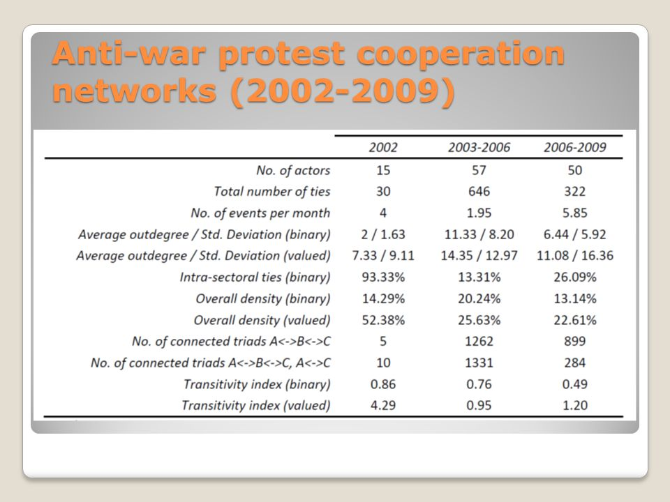 Anti-war protest cooperation networks (2002-2009)