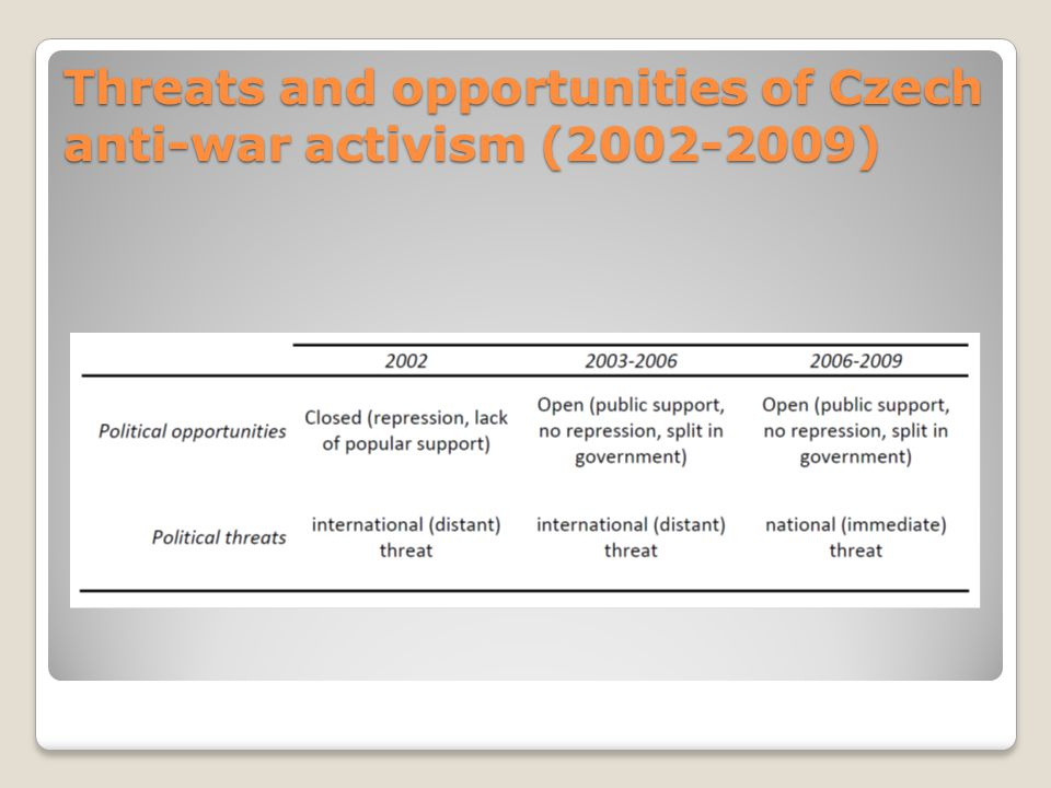 Threats and opportunities of Czech anti-war activism (2002-2009)