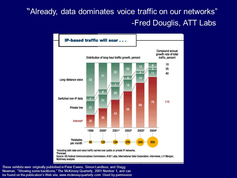 Already, data dominates voice traffic on our networks -Fred Douglis, ATT Labs These exhibits were originally published in Peter Ewens, Simon Landless, and Stagg Newman, Showing some backbone, The McKinsey Quarterly, 2001 Number 1, and can be found on the publication s Web site, www.mckinseyquarterly.com.