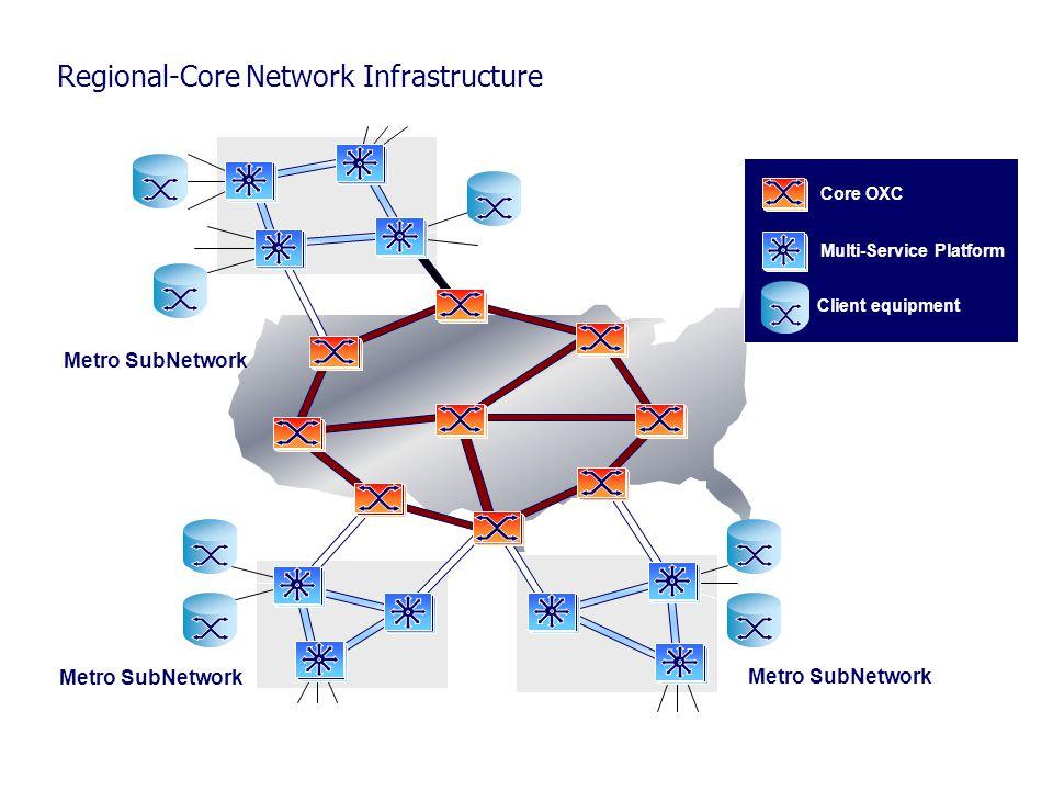 Regional-Core Network Infrastructure Core OXC Multi-Service Platform Client equipment Core network Metro SubNetwork