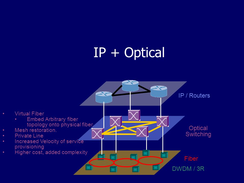 IP + Optical Fiber DWDM / 3R IP / Routers Optical Switching Virtual Fiber Embed Arbitrary fiber topology onto physical fiber.