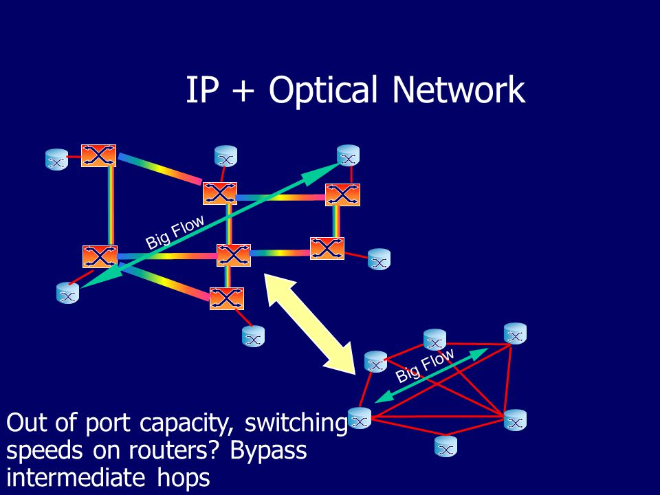 IP + Optical Network Big Flow Out of port capacity, switching speeds on routers.