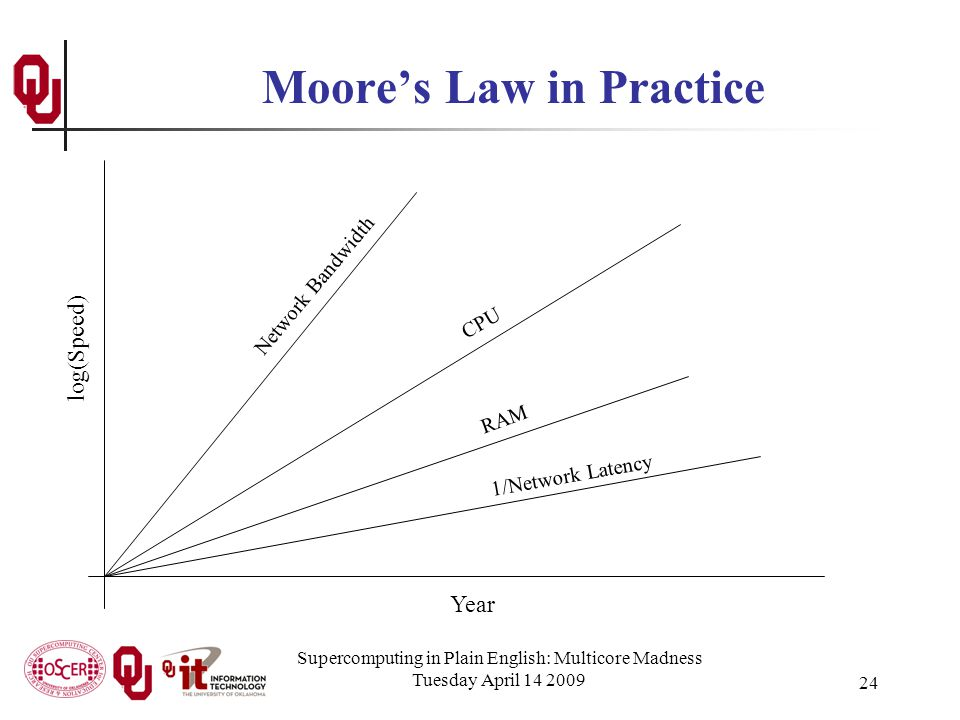 Supercomputing in Plain English: Multicore Madness Tuesday April 14 2009 24 Moore's Law in Practice Year log(Speed) CPU Network Bandwidth RAM 1/Network Latency