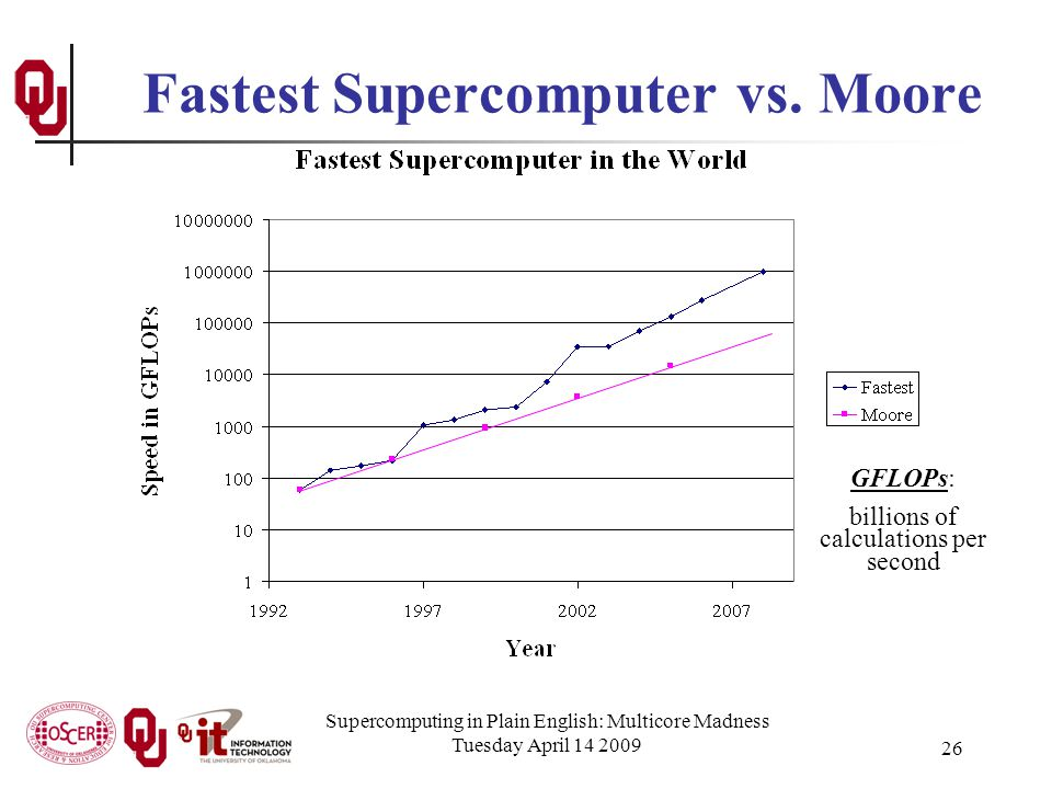 Supercomputing in Plain English: Multicore Madness Tuesday April 14 2009 26 Fastest Supercomputer vs.