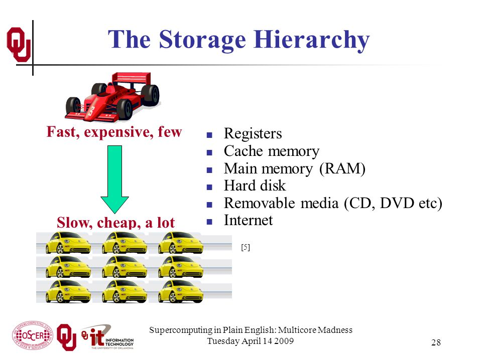 Supercomputing in Plain English: Multicore Madness Tuesday April 14 2009 28 The Storage Hierarchy Registers Cache memory Main memory (RAM) Hard disk Removable media (CD, DVD etc) Internet Fast, expensive, few Slow, cheap, a lot [5]