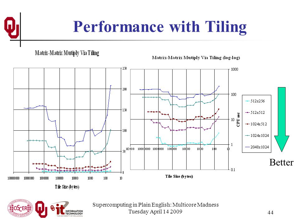 Supercomputing in Plain English: Multicore Madness Tuesday April 14 2009 44 Performance with Tiling Better