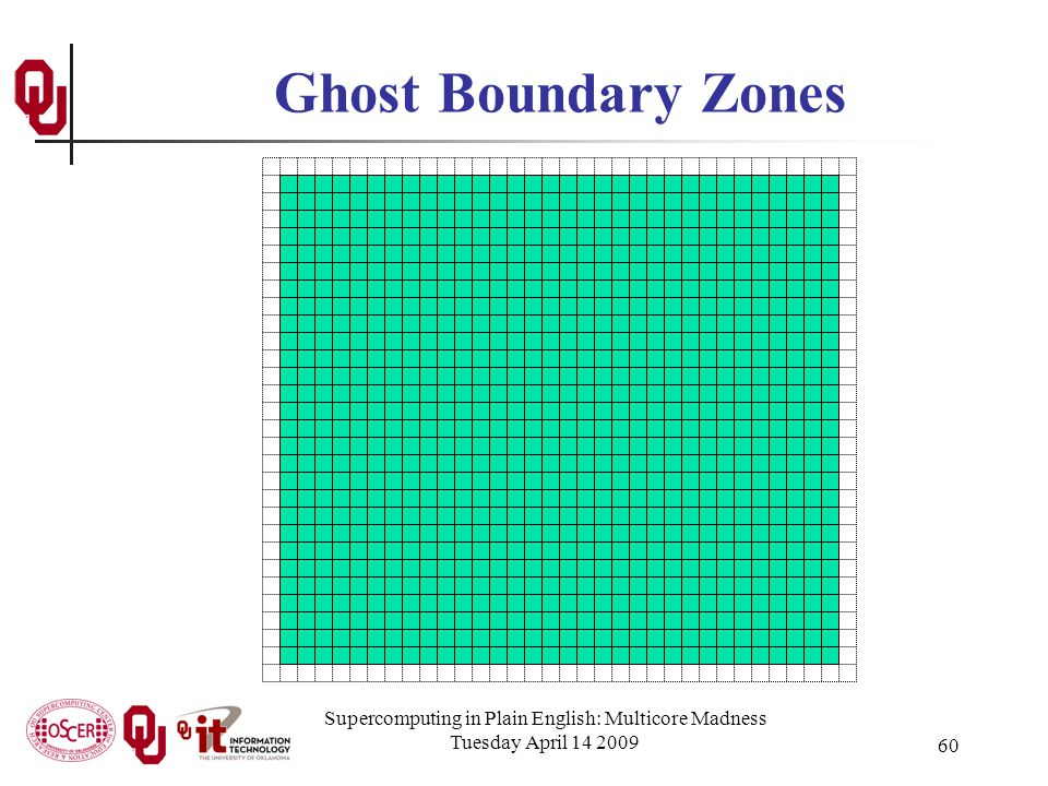 Supercomputing in Plain English: Multicore Madness Tuesday April 14 2009 60 Ghost Boundary Zones