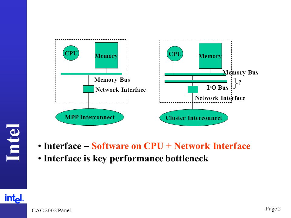 Intel CAC 2002 Panel Page 2 CPU MPP Interconnect Memory Bus Network Interface Memory CPU Cluster Interconnect Memory Bus Network Interface Memory I/O Bus .