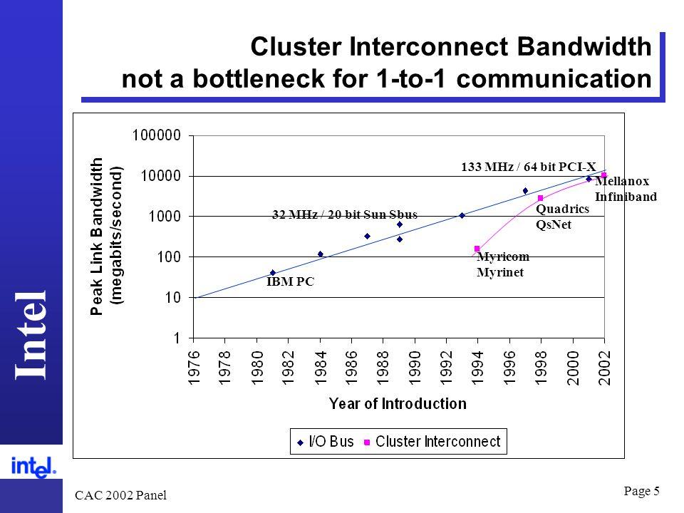 Intel CAC 2002 Panel Page 5 Cluster Interconnect Bandwidth not a bottleneck for 1-to-1 communication IBM PC 32 MHz / 20 bit Sun Sbus 133 MHz / 64 bit PCI-X Myricom Myrinet Quadrics QsNet Mellanox Infiniband