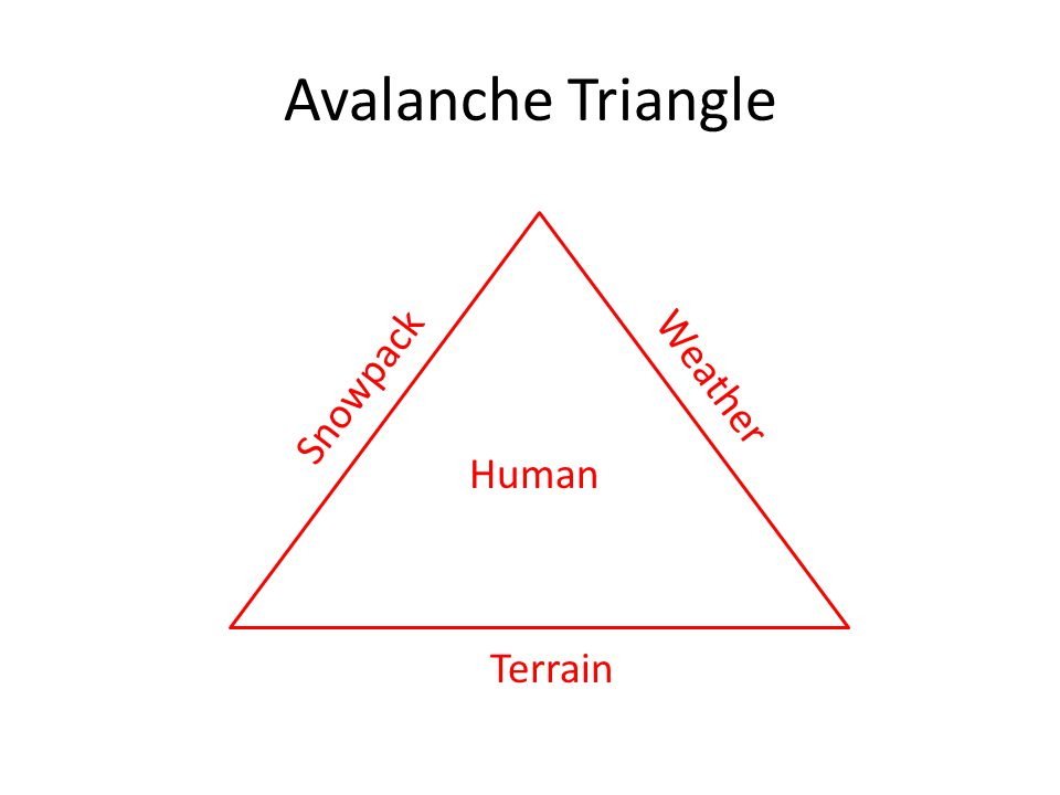 Avalanche Triangle Snowpack Weather Terrain Human