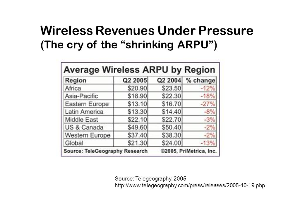 Wireless Revenues Under Pressure (The cry of the shrinking ARPU ) Source: Telegeography, 2005 http://www.telegeography.com/press/releases/2005-10-19.php