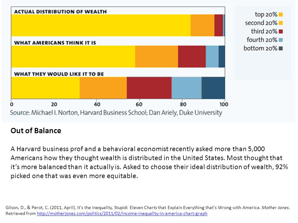 Out of Balance A Harvard business prof and a behavioral economist recently asked more than 5,000 Americans how they thought wealth is distributed in the United States.