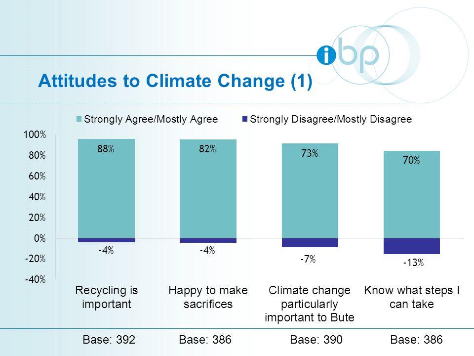 Attitudes to Climate Change (1) Base: 392Base: 386Base: 390Base: 386
