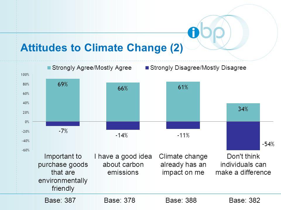 Attitudes to Climate Change (2) Base: 387Base: 378Base: 388Base: 382