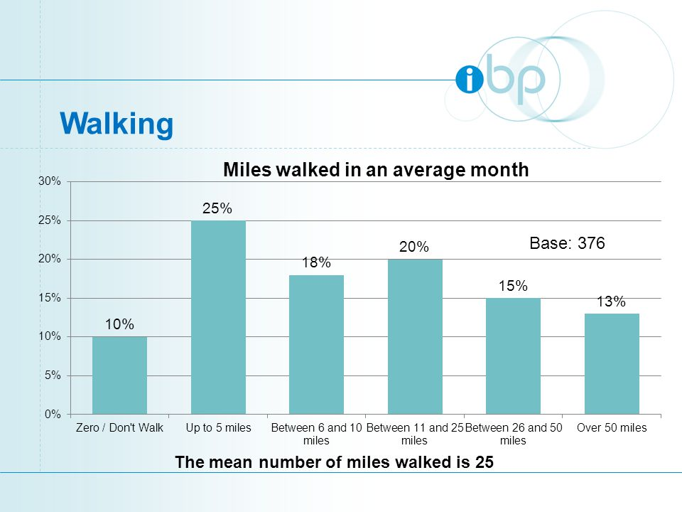 Walking Miles walked in an average month The mean number of miles walked is 25 Base: 376