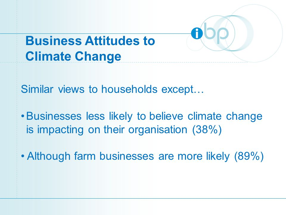 Business Attitudes to Climate Change Similar views to households except… Businesses less likely to believe climate change is impacting on their organisation (38%) Although farm businesses are more likely (89%)