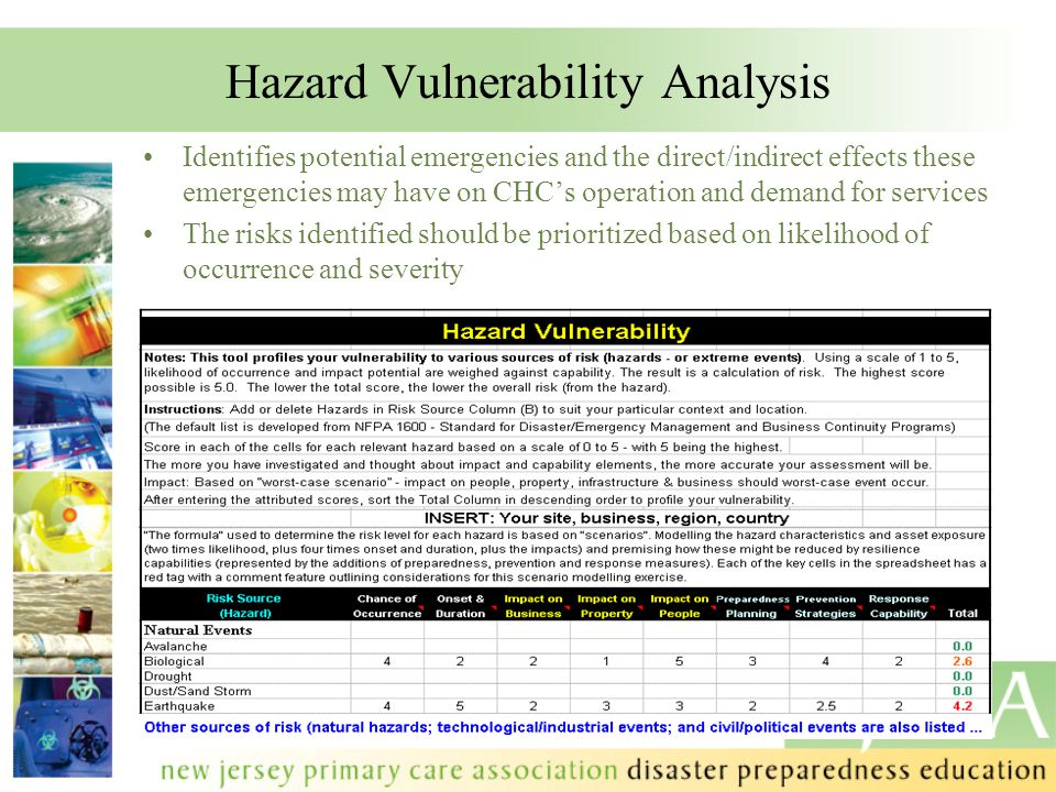 Hazard Vulnerability Analysis Identifies potential emergencies and the direct/indirect effects these emergencies may have on CHC's operation and deman