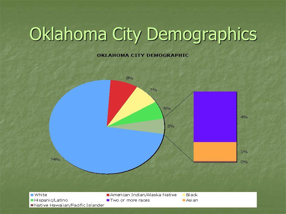 Oklahoma City Demographics
