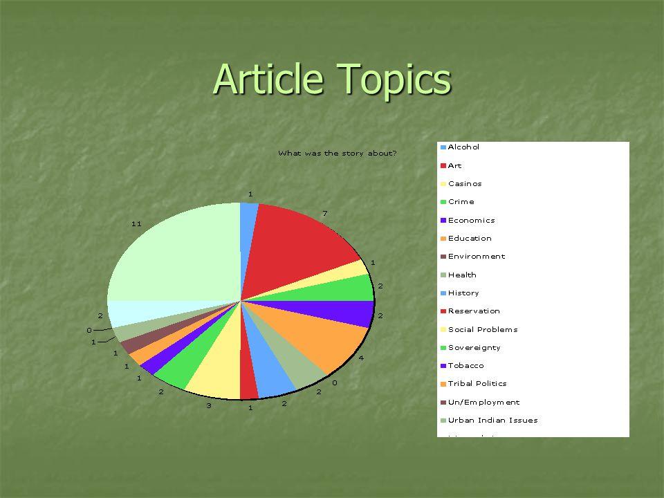 Article Topics