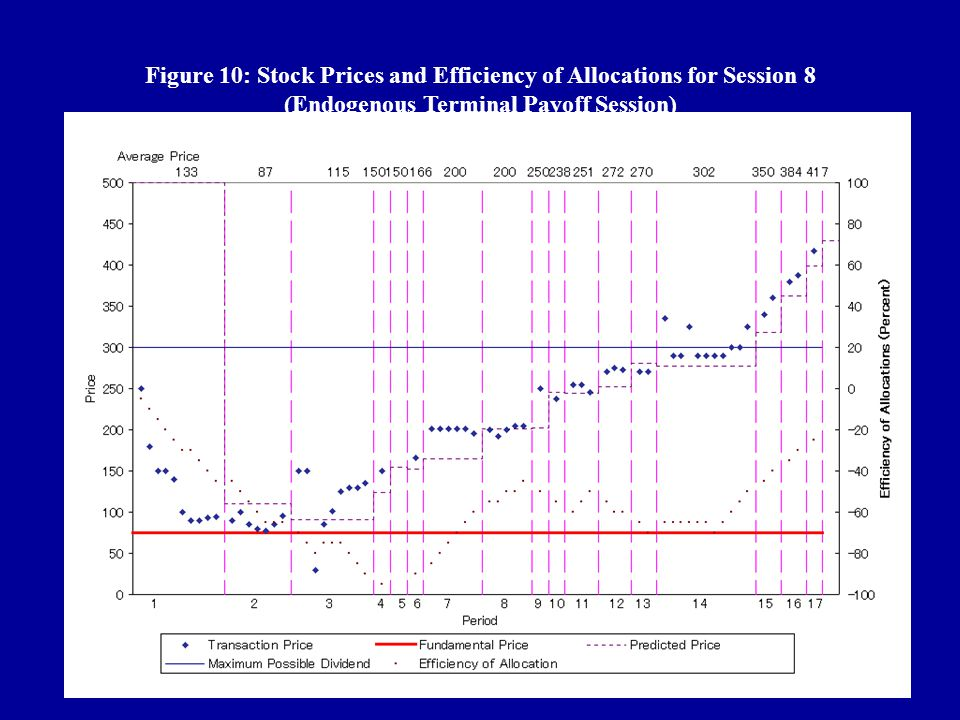 Figure 10: Stock Prices and Efficiency of Allocations for Session 8 (Endogenous Terminal Payoff Session)