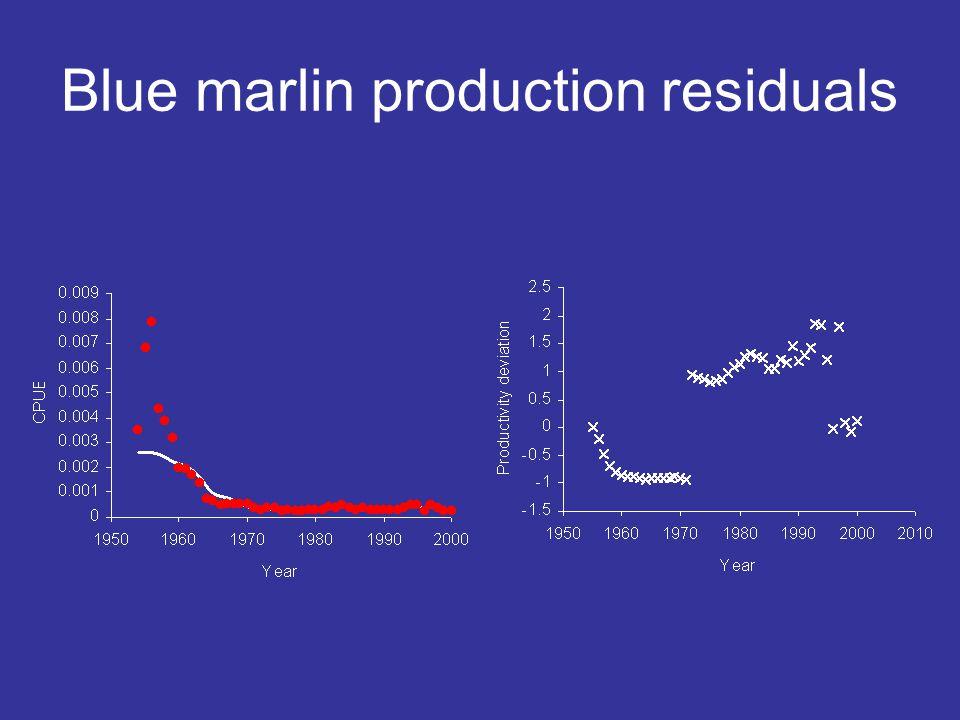 Blue marlin production residuals