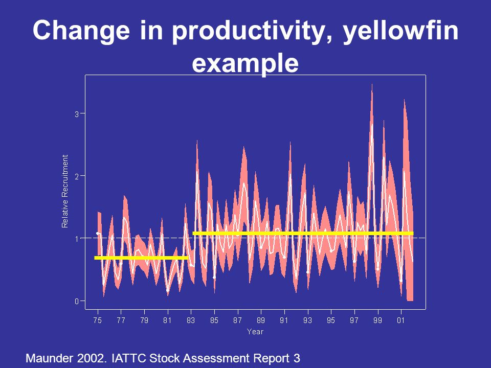 Change in productivity, yellowfin example Maunder 2002. IATTC Stock Assessment Report 3