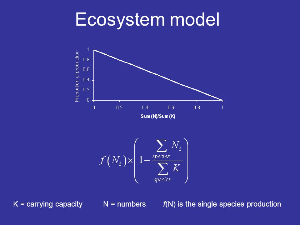 Ecosystem model K = carrying capacityN = numbersf(N) is the single species production