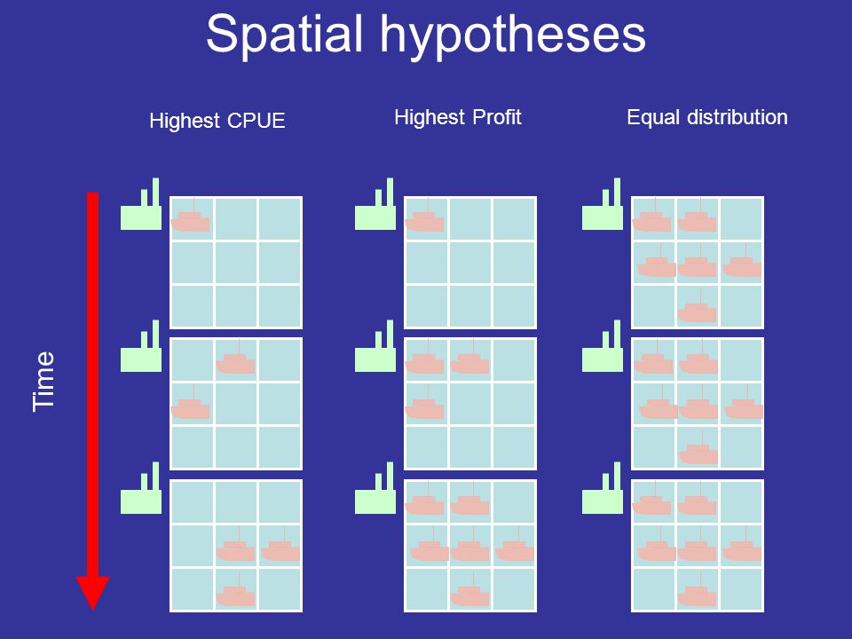 Spatial hypotheses Time Highest CPUE Highest ProfitEqual distribution