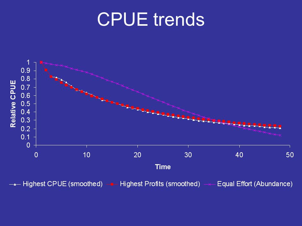 CPUE trends