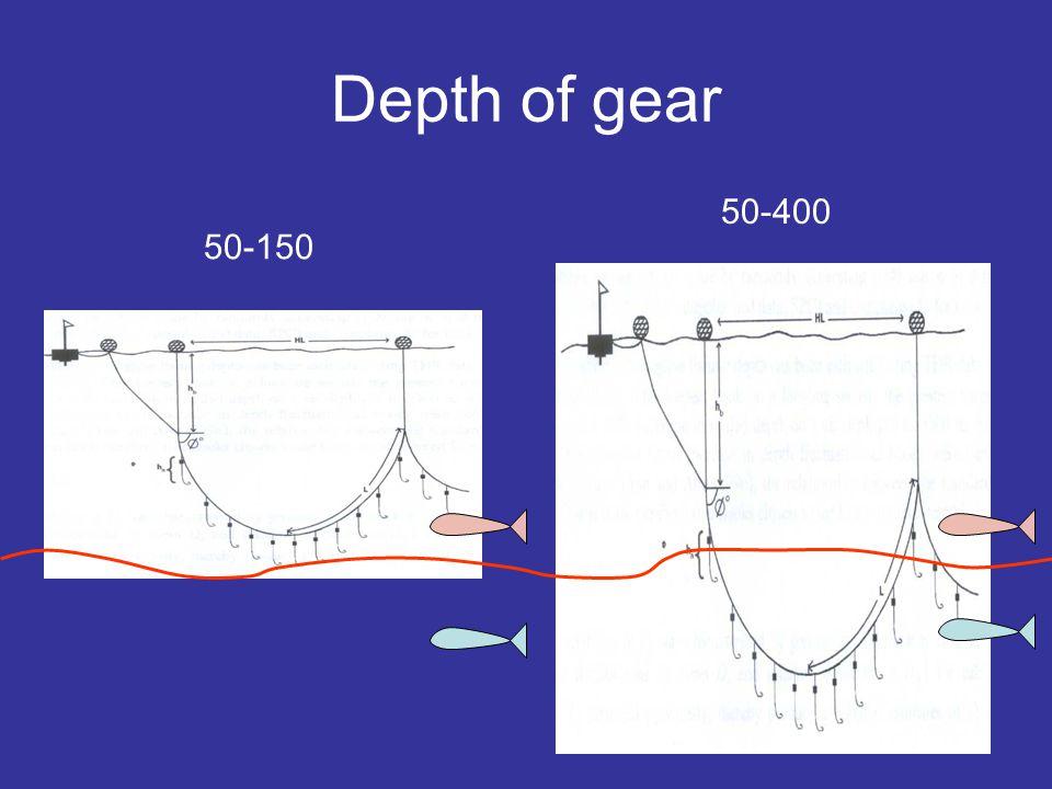 Depth of gear 50-150 50-400