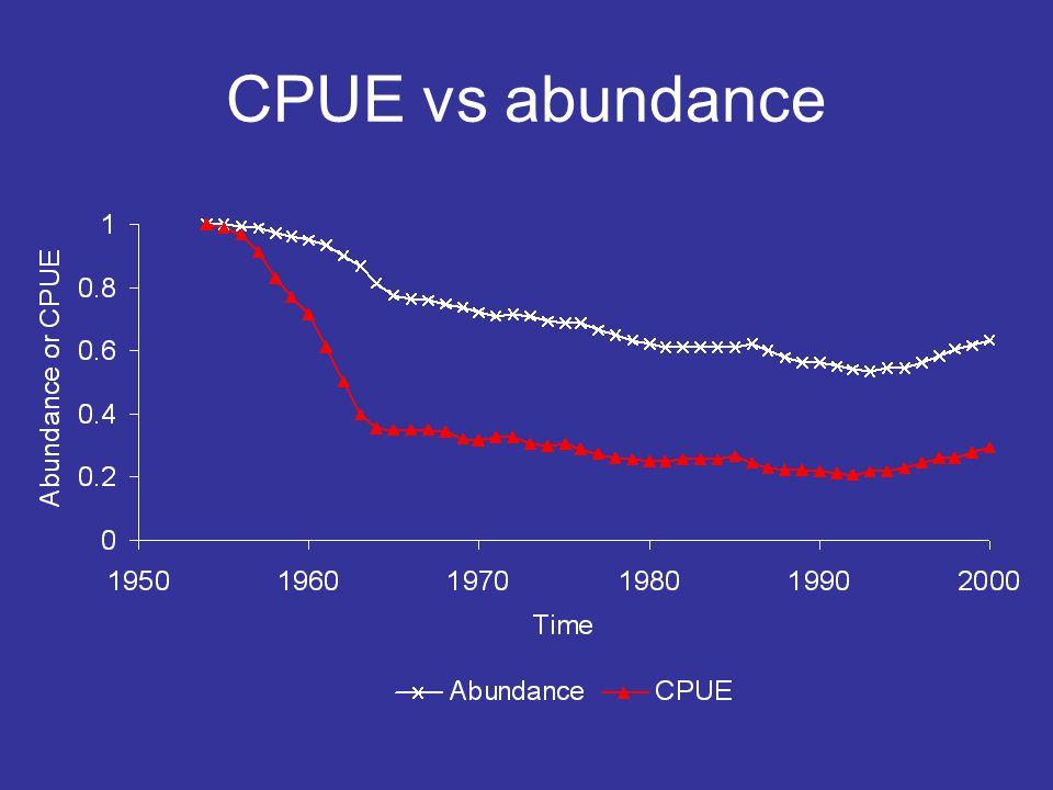 CPUE vs abundance