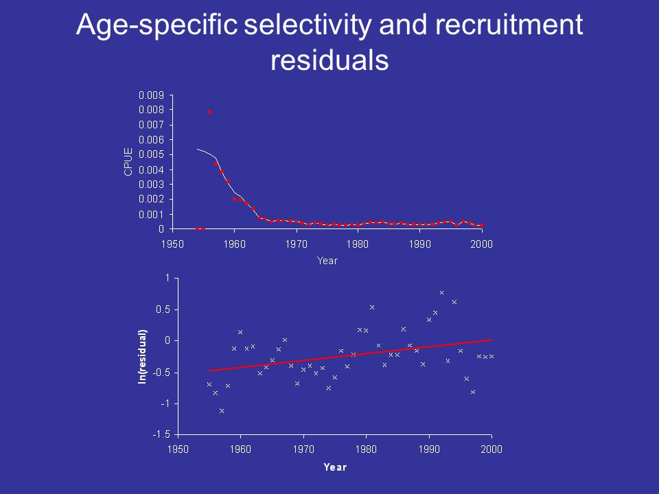 Age-specific selectivity and recruitment residuals