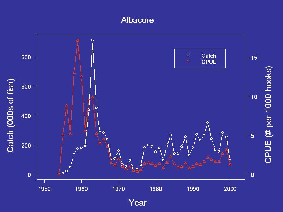 30% of striped marlin catch